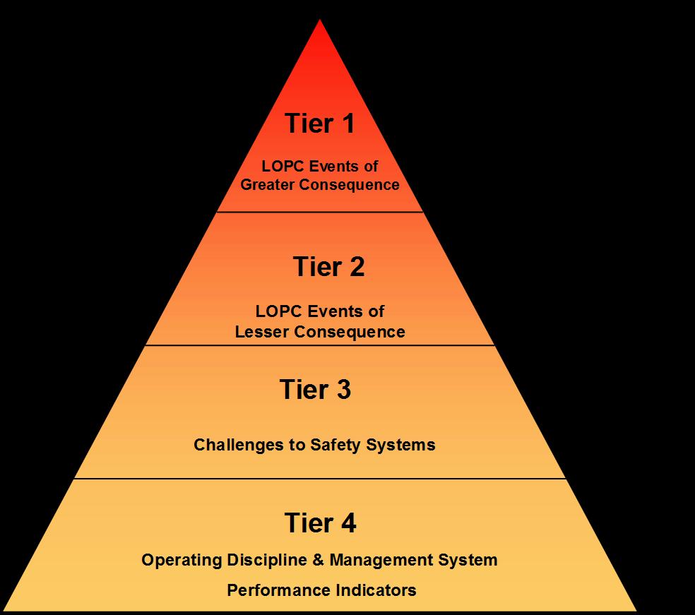 Process Safety KPI