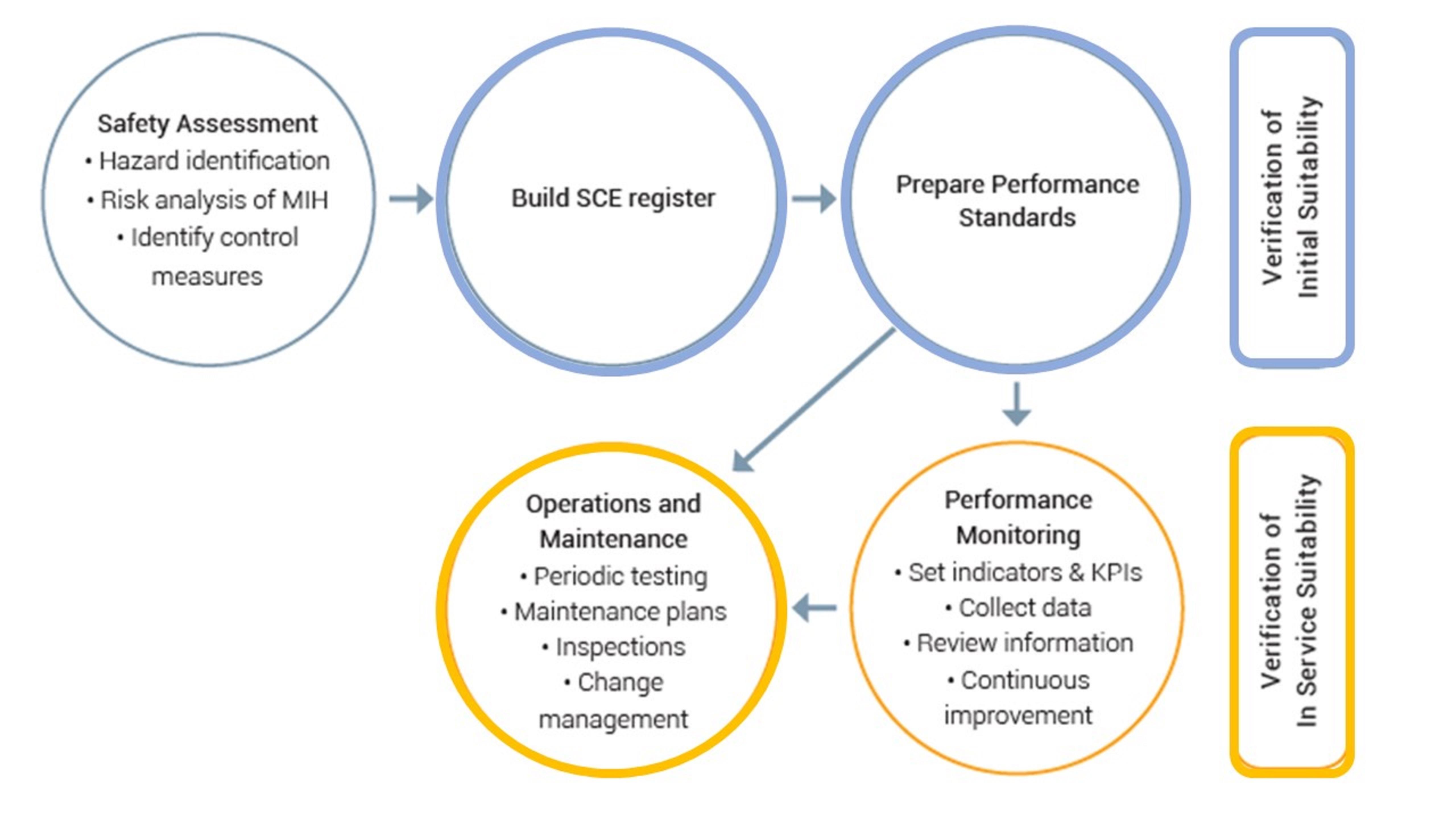 SCE workflow