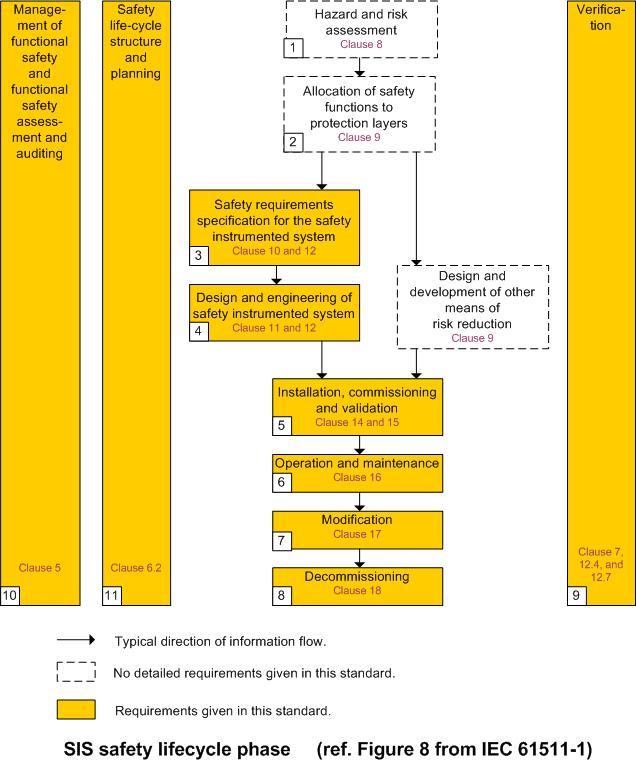 IEC61511